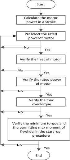 Selection method modelling and matching rule for rated power