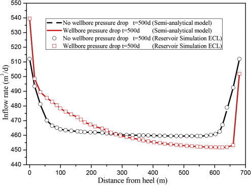 A semi-analytical model for predicting inflow profile of