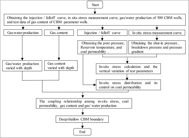 Characteristics of in-situ stress distribution and its