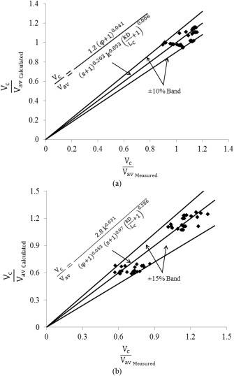 Effect Of Capsule Shape On Hydrodynamic Characteristics And Optimal