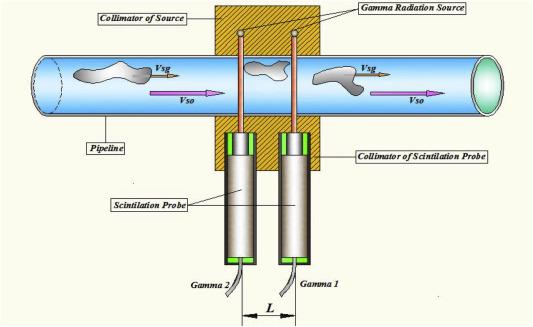 Slug length for high viscosity oil-gas flow in horizontal pipes