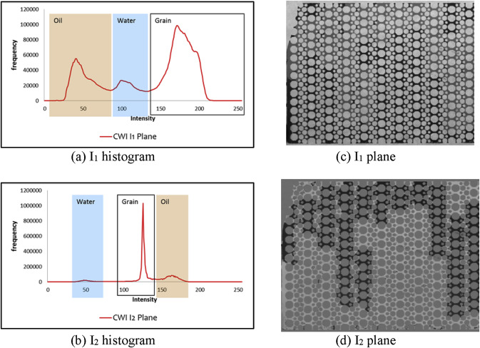 Automated advanced image processing for micromodel flow experiments