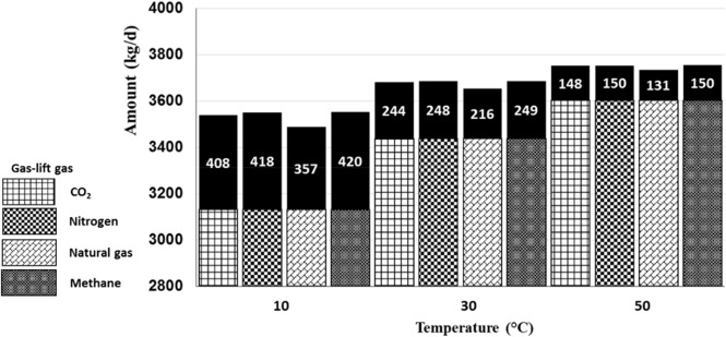 Effect of gas-lift on liquefied petroleum gas (LPG) product yield: A