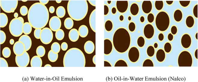 A review of petroleum emulsions and recent progress on water