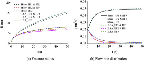 A semi-analytical model for predicting fluid partitioning