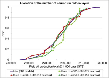 Feature extraction using a deep learning algorithm for uncertainty