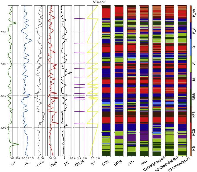 Lithological facies classification using deep convolutional