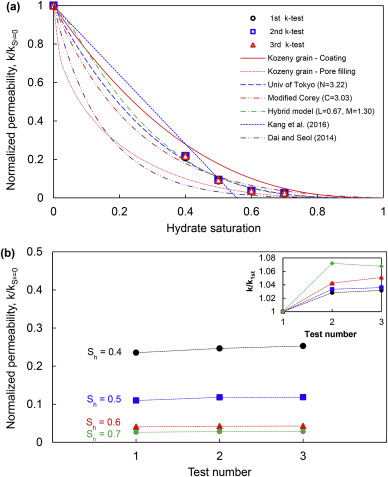 Impact of hydrate saturation on water permeability in