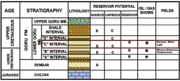 Classification of reservoir facies using well log and 3D