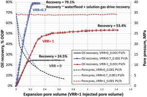 Recovery efficiency of a 28°API crude-oil system as a
