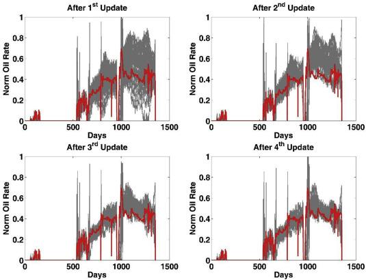 Performance of ensemble Kalman filter and Markov chain Monte Carlo