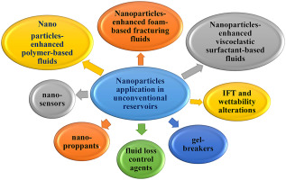 Nanoparticles applications for hydraulic fracturing of