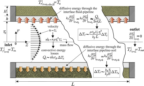 Conjugate thermal-hydrodynamic model for the study of heavy oil