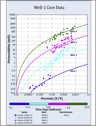 Prediction Of High Resolution Reservoir Facies And Permeability