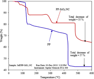 A Novel Approach To Enhance Rheological And Filtration Properties Of Water Based Mud Using Polypropylene Silica Nanocomposite Sciencedirect