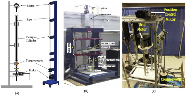 An extensive review of laboratory scaled experimental setups