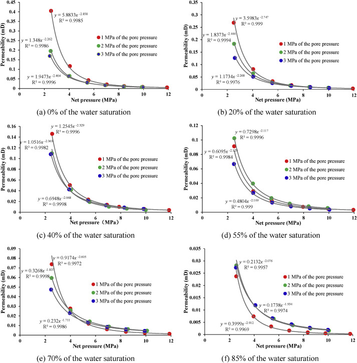 Experimental study of the effective stress coefficient for