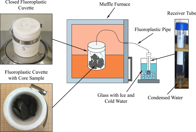 A novel laboratory method for reliable water content