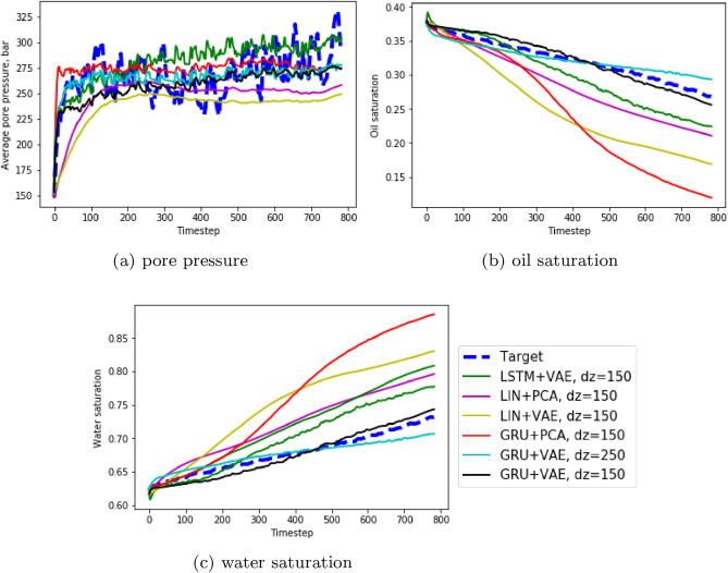 Deep neural networks predicting oil movement in a