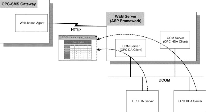 OPC-SMS: a wireless gateway to OPC-based data sources