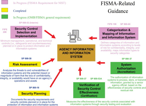 threats to information system security