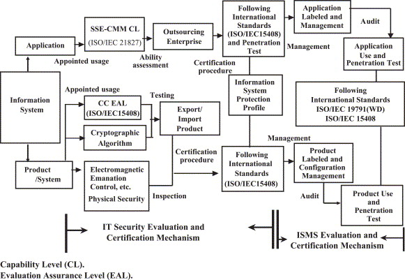 A study on information security management system evaluation