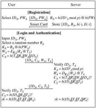Advanced smart card based pass...