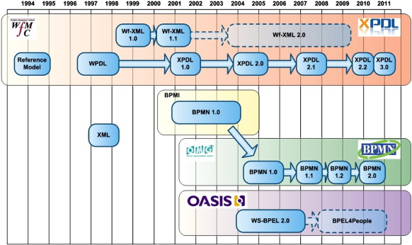 business processes related standards time line - Bpmn 20 Standard