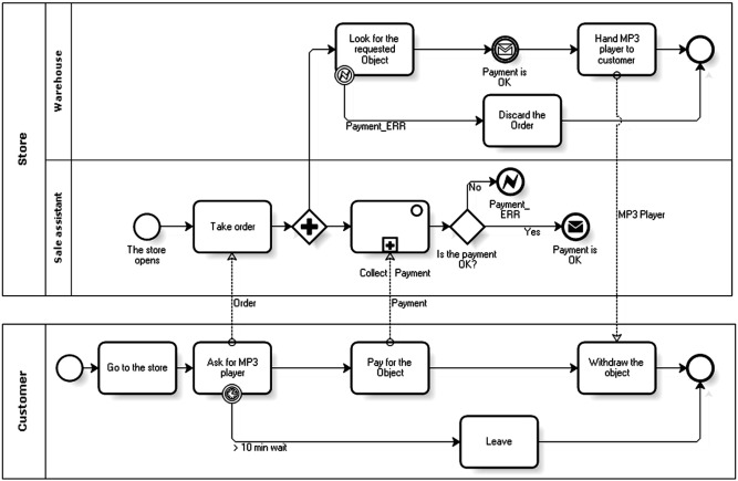 one simple example process modeled with bpmn - Bpmn Conversation