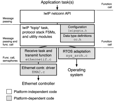 Modular design of an open-source, networked embedded system