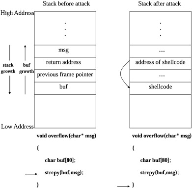 An enhancement of return address stack for security