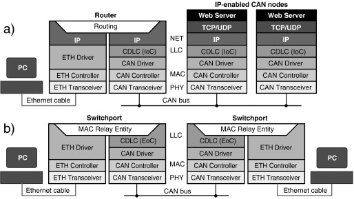 Seamless integration of CAN in intranets - ScienceDirect