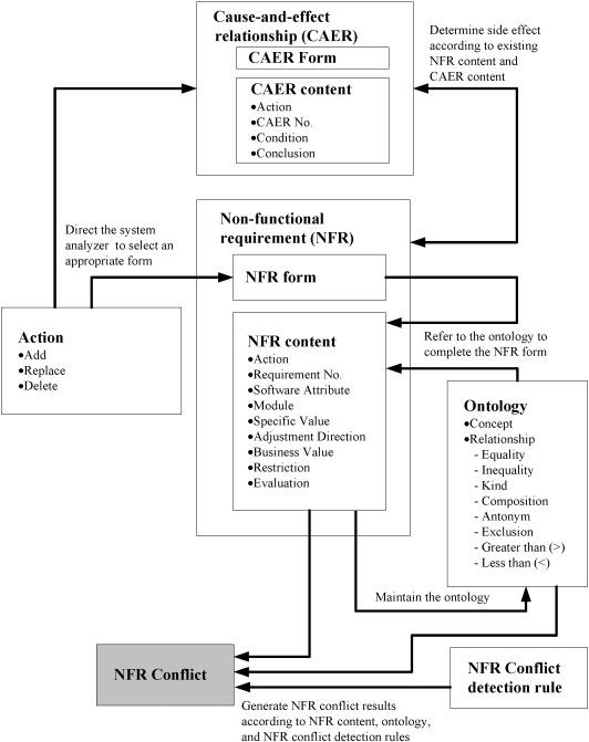 CDNFRE: Conflict detector in non-functional requirement evolution