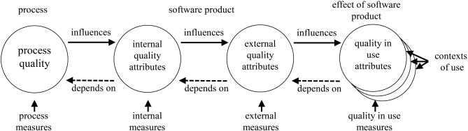 An analysis of the factors determining software product