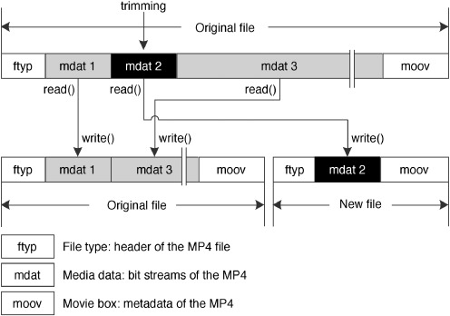 Design and implementation of split/merge operations for