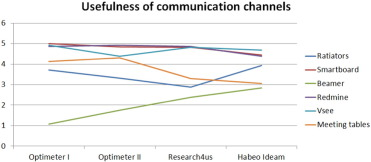 An exploratory study in communication in Agile Global