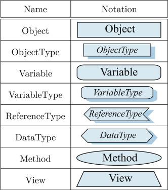 Model transformation between OPC UA and UML - ScienceDirect