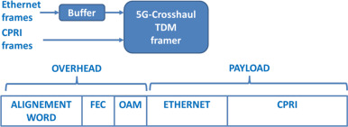 Towards a unified fronthaul-backhaul data plane for 5G The