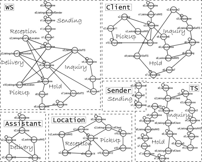 Data Aware Automatic Derivation Of Choreography Conforming Systems