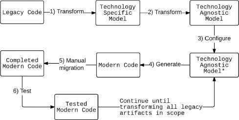 White-box modernization of legacy applications: The oracle forms