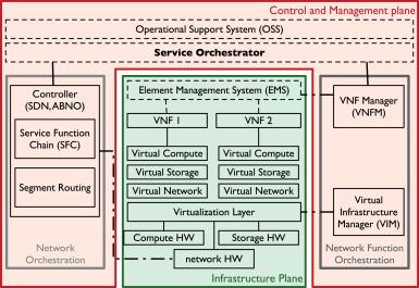 Network service orchestration standardization: A technology
