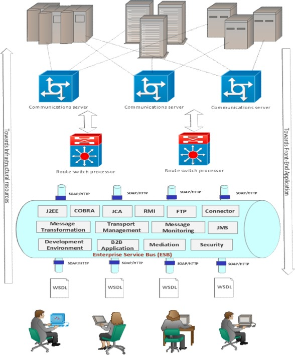 Analyzing the role of interfaces in enterprise service bus