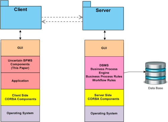 Towards an extended BPMS prototype: Open challenges of BPM