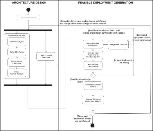 Generation of feasible deployment configuration alternatives