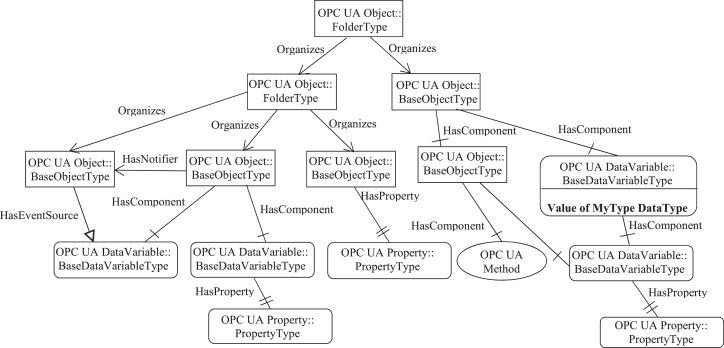 Integrating OPC UA with web technologies to enhance