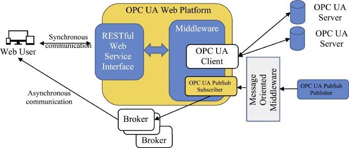 Integrating OPC UA with web technologies to enhance interoperability