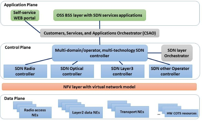 A survey of application orchestration and OSS in next