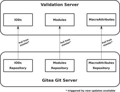 A community-driven validation service for standard medical