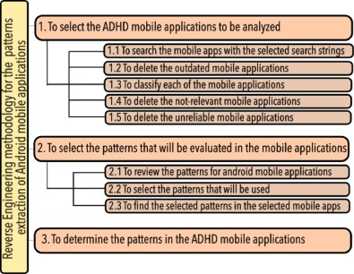 Reverse Engineering For The Design Patterns Extraction Of Android Mobile Applications For Attention Deficit Disorder Sciencedirect