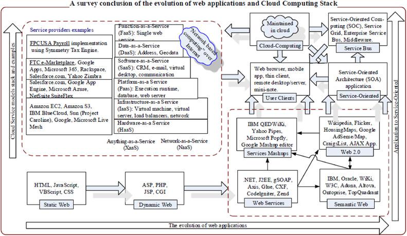 Cloud-based enterprise resource planning with elastic model